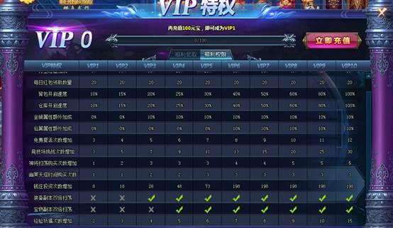 神道-仙尊版VIP特权系统