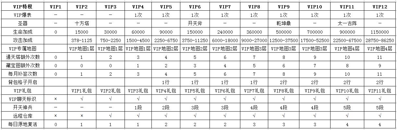 【战神觉醒】VIP特权