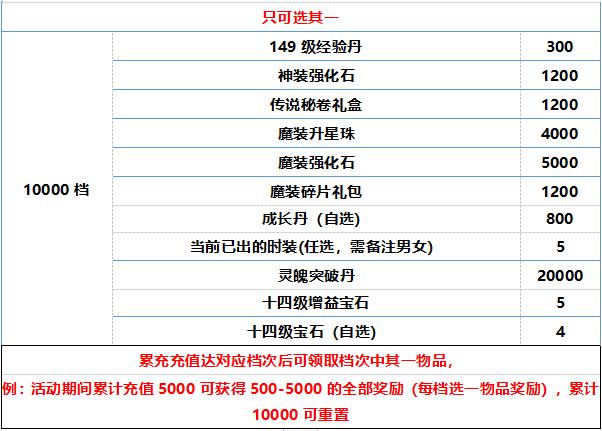 《剑雨江湖2》五月下旬线下充值返利活动