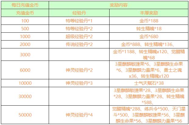 《龙将》9.22-9.25运营活动