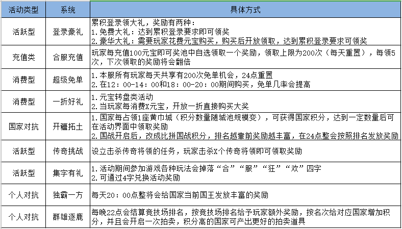 《三国群英传》8月7日合服公告