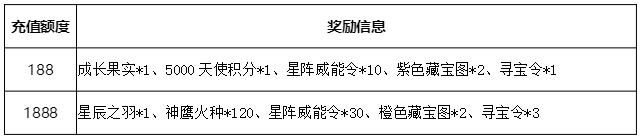 《神座》10月15日-17日线上活动