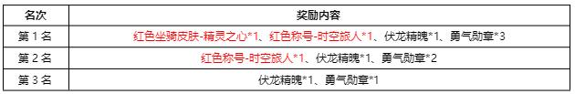 《神座》11月19日-21日快乐童年活动介绍